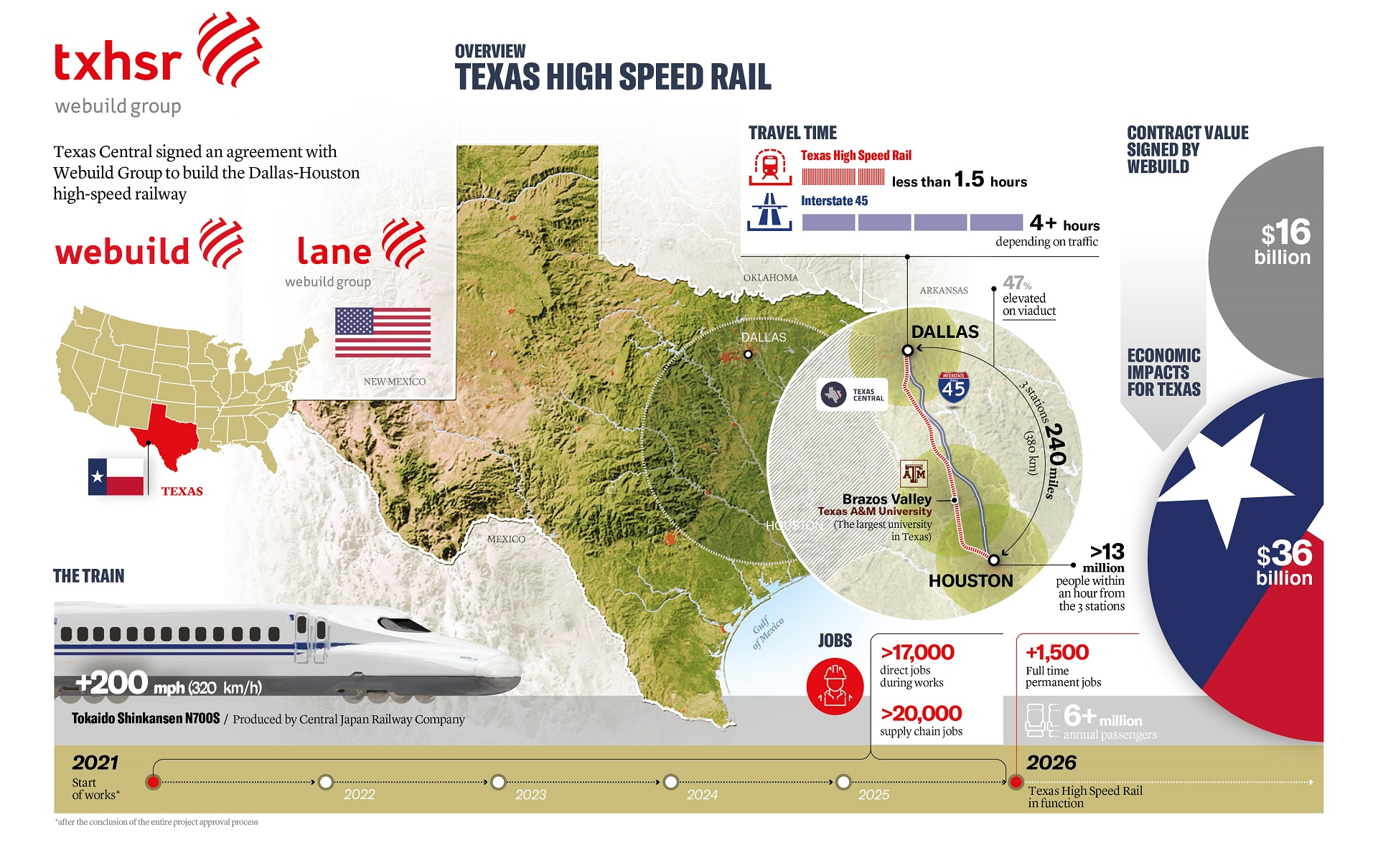 Webuild and Lane Construction in $16 billion mega High-Speed Rail contract with Texas Central